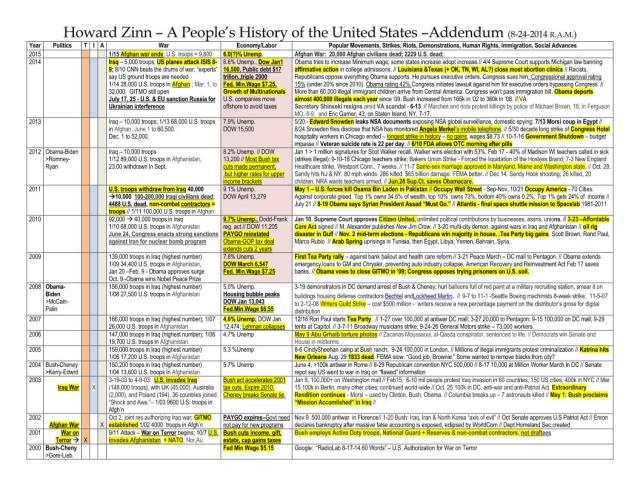 Addendum 8, 8-24-14- Howard-Zinn - A People's History of the United States_Page_1
